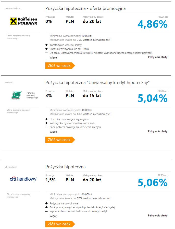 Ranking pożyczek hipotecznych marzec 2015